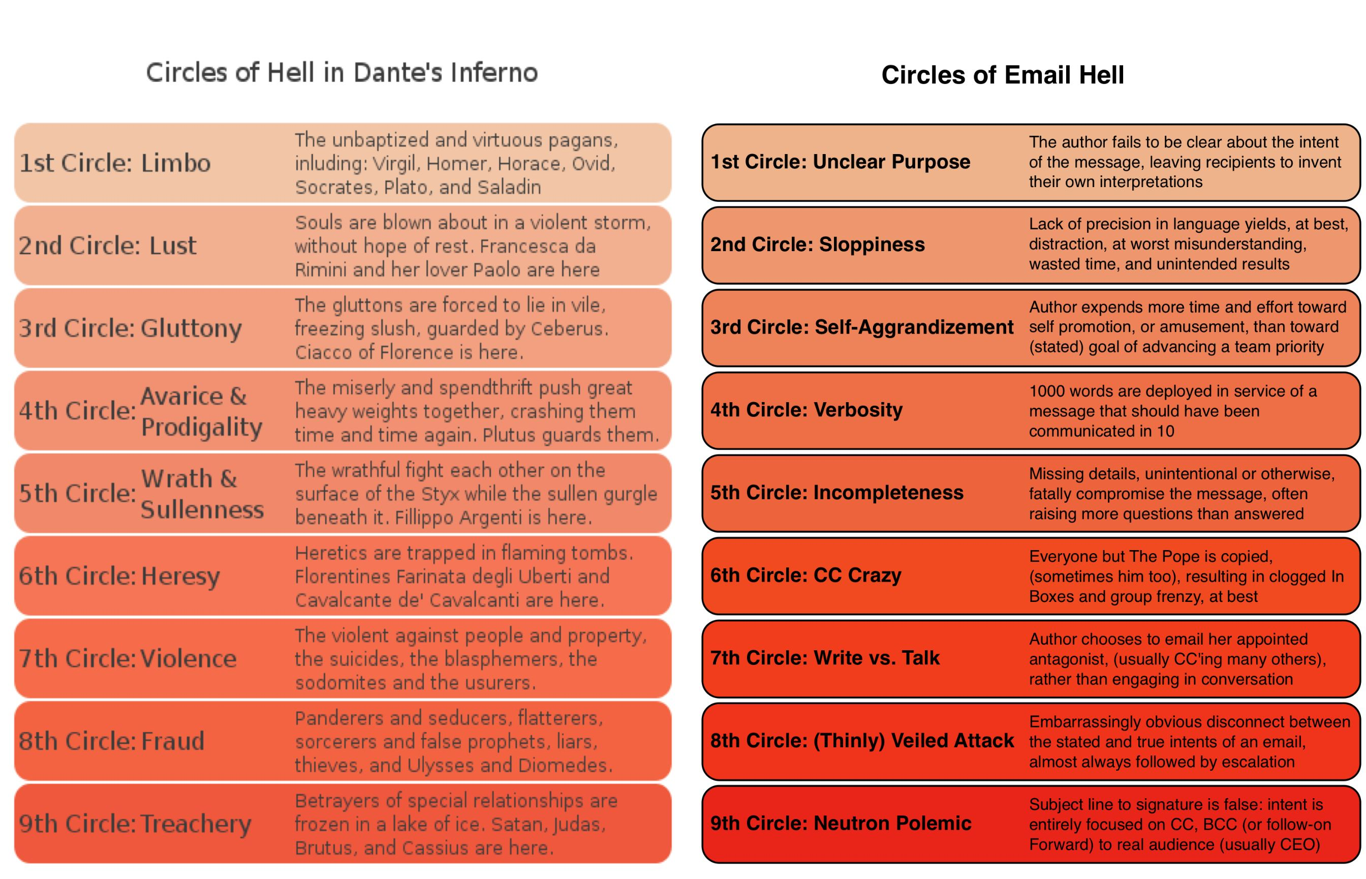 Nine-Circles-of-Email-Hell