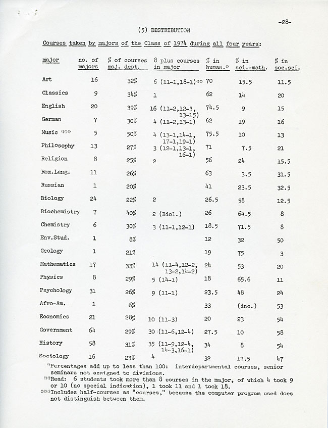 SW36.2 - Distribution Table, Number of Freshmen