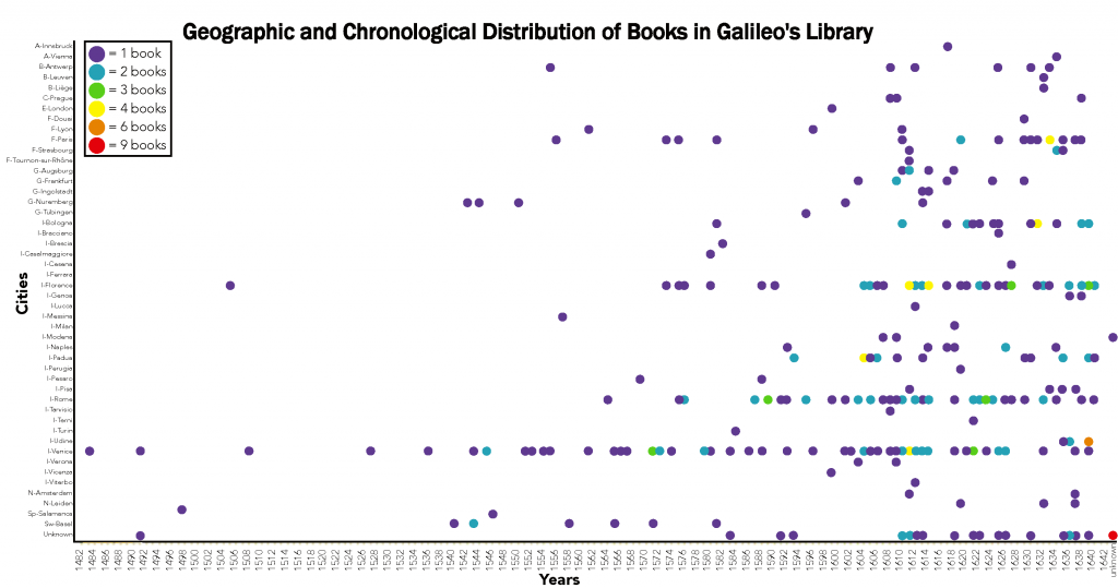 Plot of the locations in which books in Galileo's library were published in each year covered by the collection. Visualization by Hannah Rafkin.