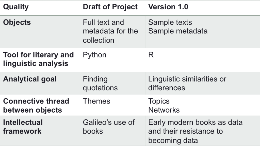 "Comparison of the original ""Galileo's Library"" project outline with what is represented on the current website."