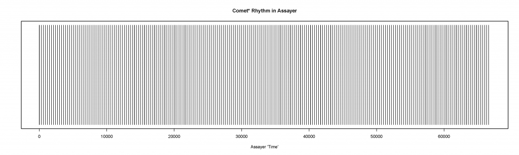 """A dispersion plot that shows a """"beat"""" every 223rd word in the Assayer to represent the regularized rhythm of derivations of """"comet"""" in the text."""