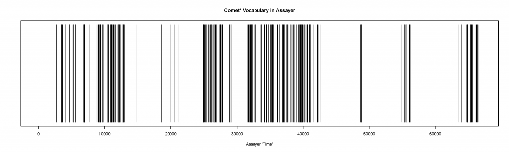 """A dispersion plot that shows where each derivation of """"comet"""" occurs in the Assayer."""