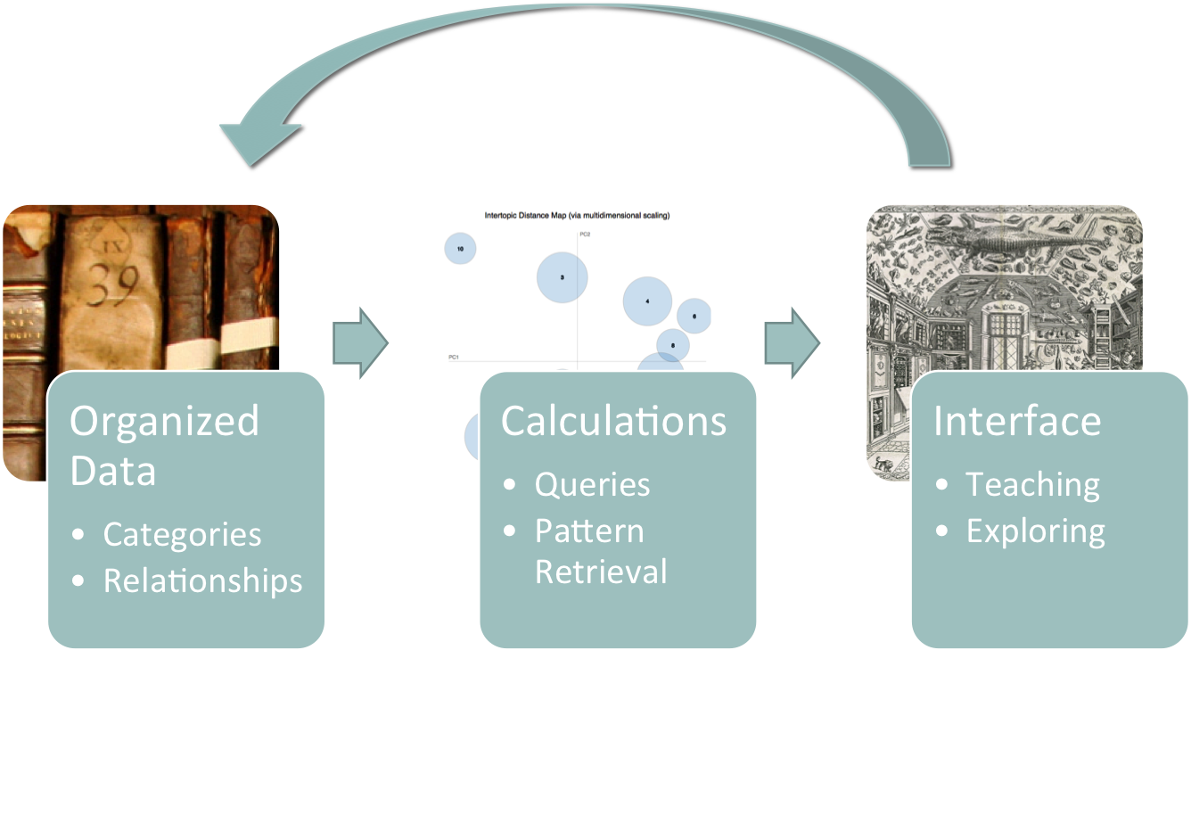 Visual representation of the interaction of layers in the Galileo's library project.