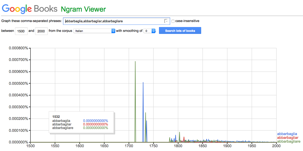 Google Ngram Viewer search for variants of abbarbagliare in Italian texts. Accessed July 22, 2016.