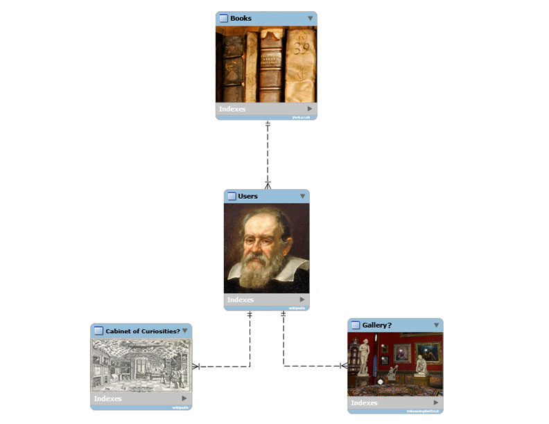 Visualization of the key components of a hypothetical database that reflects 17th-century use of books. With thanks to Jen Edwards for bringing it to life!
